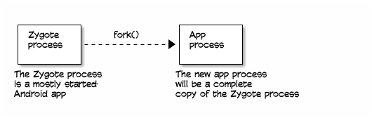 Zygote process to app process