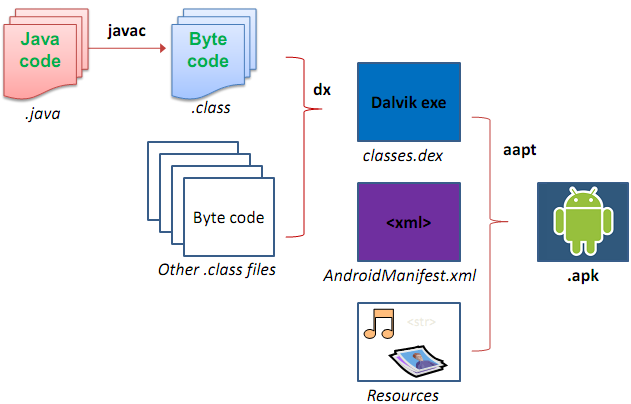 Explaining the build process of an apk package file