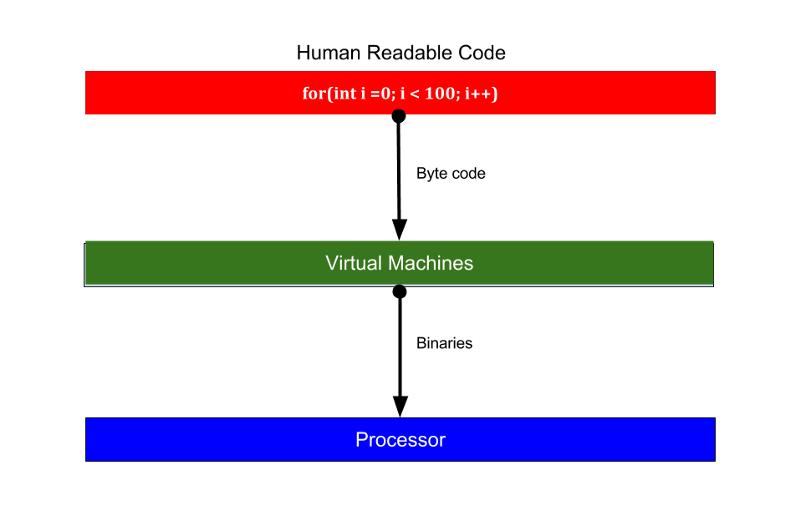 Execution steps for VM based languages