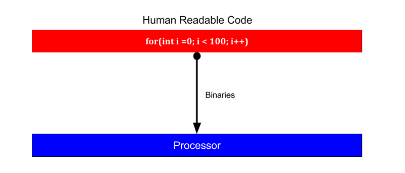 Human readable code process shown