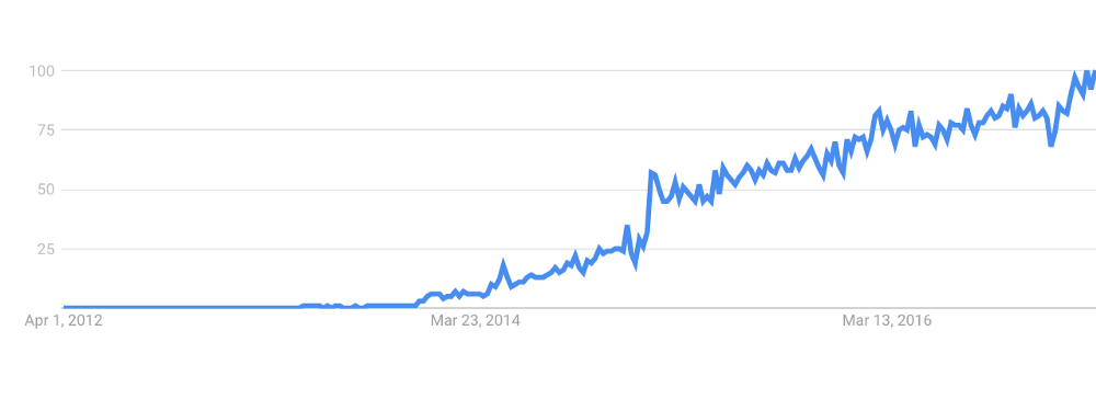 React popularity graph