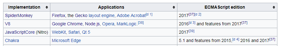 This table is part of a browser support table in the ECMAScript Wikipedia page. JavaScript versions are not mentioned here.