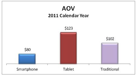 AOV 2011 Calendar year