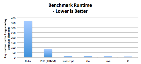Benchmark runtime - Lower is better