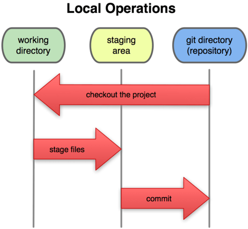 Local Operations in Git Repository